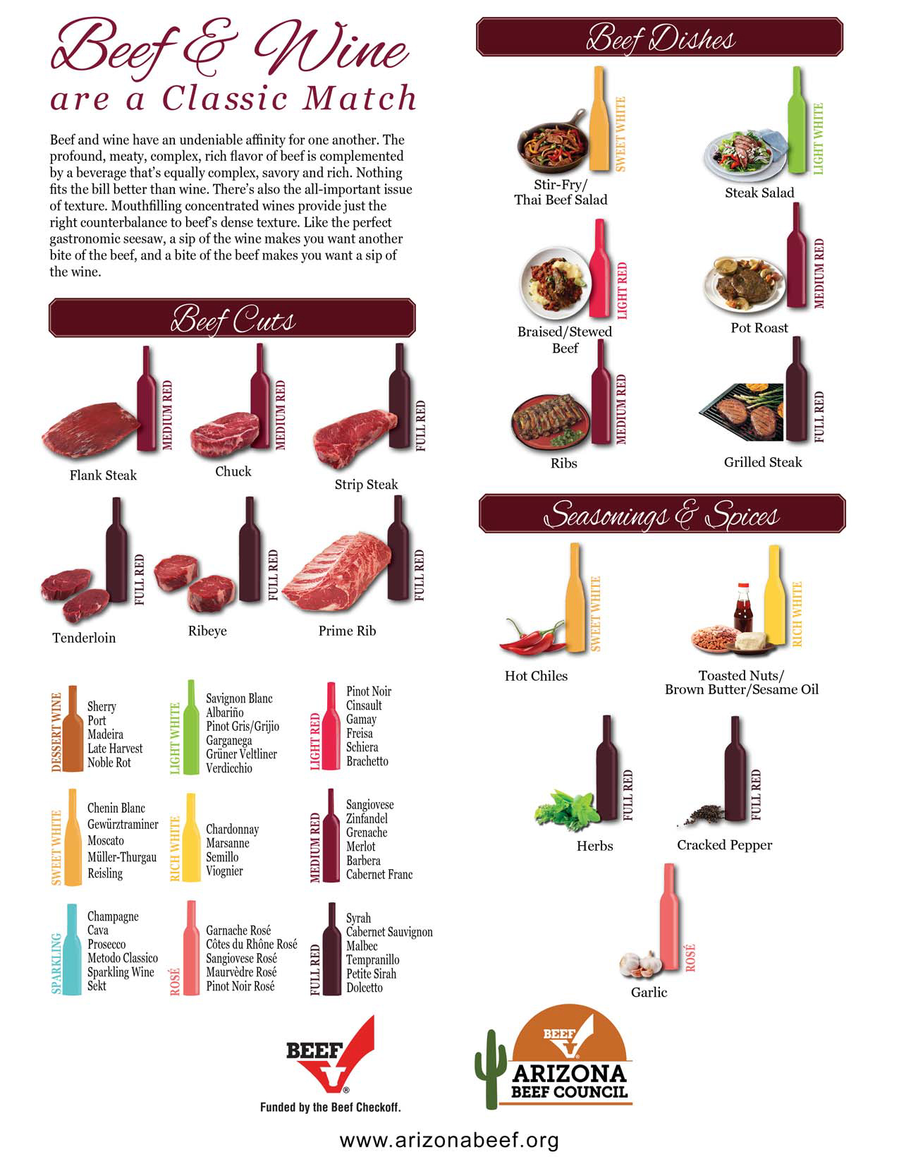 beef cut and wine pairing chart all qd up. Black Bedroom Furniture Sets. Home Design Ideas