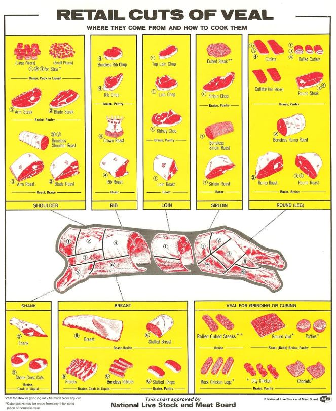 retail cuts of veal