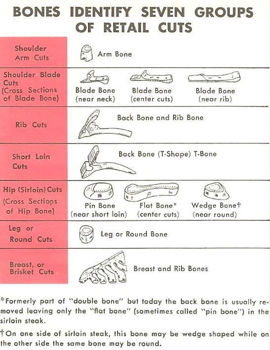 bones identify seven groups of retail cuts